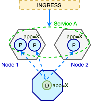 Kubernetes Ingress, Service, Pods and Deployment